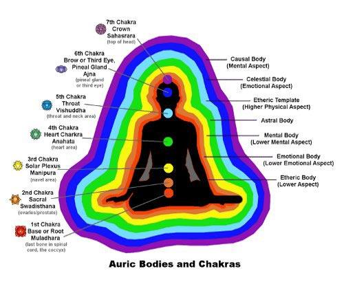 El color del AURA y los Chakras