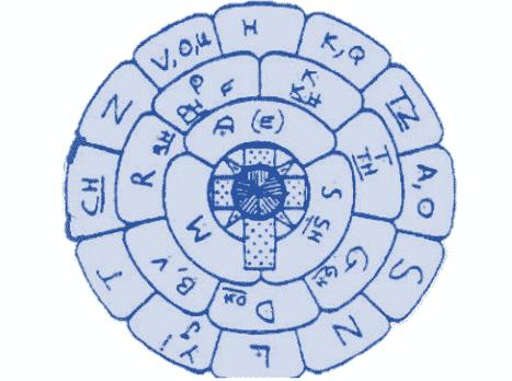 el diagrama de la Rosa y la Cruz