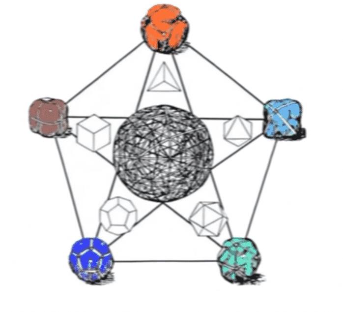 los elementos en el pentagrama