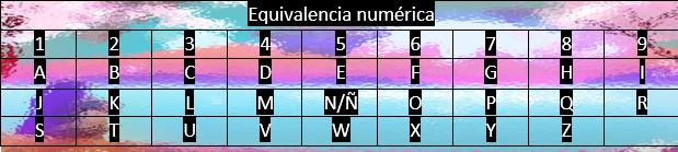 Equivalencia numérica